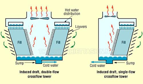 Tháp giải nhiệt đối lưu cơ học trên thị trường hiện nay đặc trưng với dải công suất rất rộng nên thường được xây tại các nhà máy có nhu cầu làm mát lớn