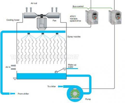 Biến tần đóng vai trò quan trọng đối với hệ thống tháp giải nhiệt